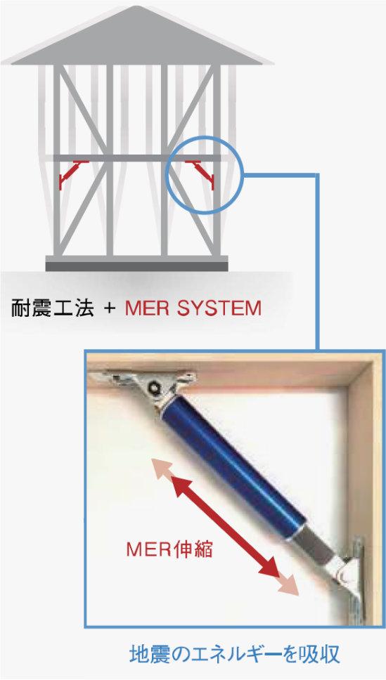 制震オイルダンパー工法